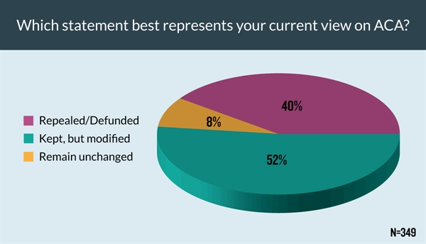 About half of respondents would like to modify the ACA but ultimately keep it, while 40% believe it should be repealed altogether.