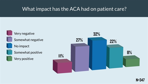 Providers were evenly split on the ACA's impact on patient care, with 38% reporting a negative influence, 32% reporting no influence and 30% reporting a positive influence.