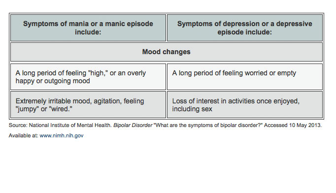 Bipolar disorder how many episodes