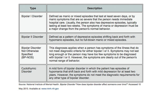 The Diagnostic and Statistical Manual of Mental Disorders, or DSM, defines four basic types of bipolar disorder.