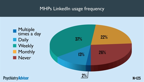 Among the approximately 65% of respondents who reported using LinkedIn, those who did, were most likely to do so on a weekly and monthly basis.