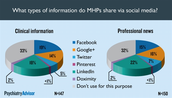 Facebook and LinkedIn are the two most popular social media sites for sharing clinical news and information.